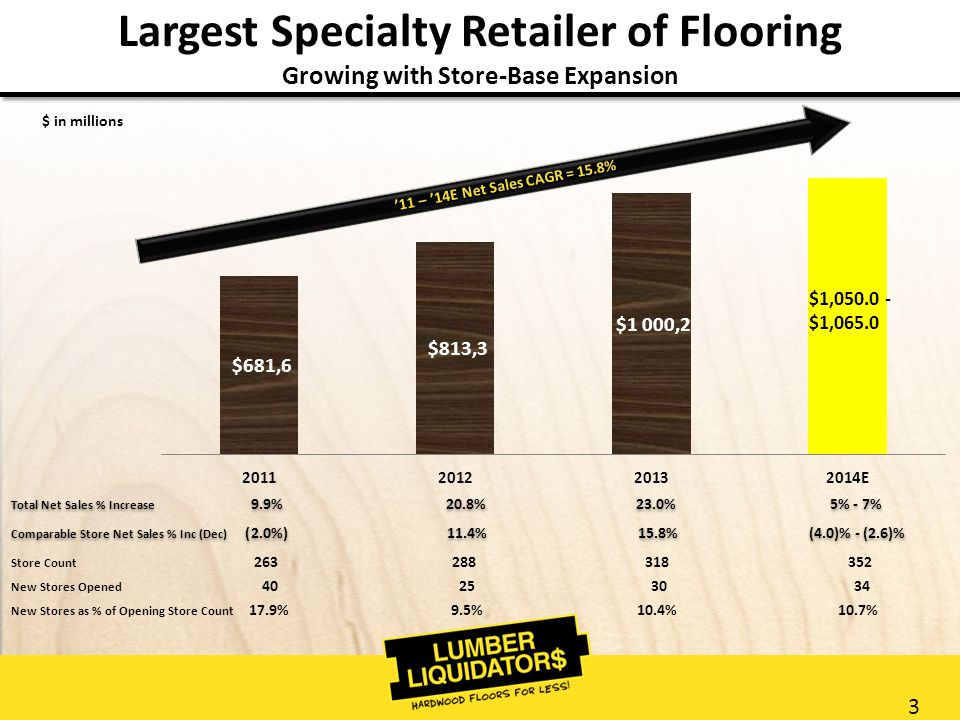 3 Largest Specialty Retailer of Flooring Growing with Store-Base Expansion Total Net Sales % Increase 9.9% 20.8% 23.0% 5% - 7% Comparable Store Net Sales % Inc (Dec) (2.0%) 11.4% 15.8% (4.0)% - (2.6)% Total Net Sales % Increase 9.9% 20.8% 23.0% 5% - 7% Comparable Store Net Sales % Inc (Dec) (2.0%) 11.4% 15.8% (4.0)% - (2.6)% Store Count 263 288 318 352 New Stores Opened 40 25 30 34 New Stores as % of Opening Store Count 17.9% 9.5% 10.4% 10.7% $ in millions '11 – '14E Net Sales CAGR = 15.8% $1,050.0 - $1,065.0