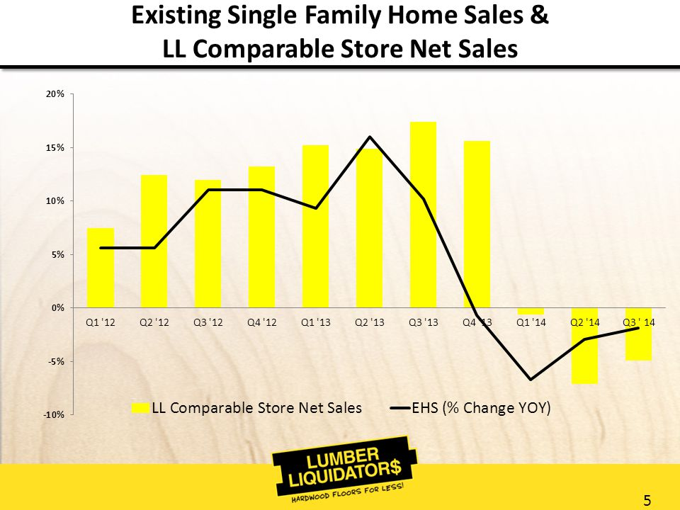 5 Existing Single Family Home Sales & LL Comparable Store Net Sales