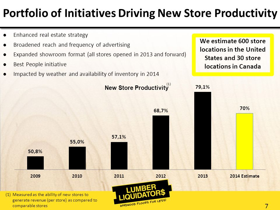 7 Portfolio of Initiatives Driving New Store Productivity ●Enhanced real estate strategy ●Broadened reach and frequency of advertising ●Expanded showroom format (all stores opened in 2013 and forward) ●Best People initiative ●Impacted by weather and availability of inventory in 2014 We estimate 600 store locations in the United States and 30 store locations in Canada New Store Productivity (1)Measured as the ability of new stores to generate revenue (per store) as compared to comparable stores (1)