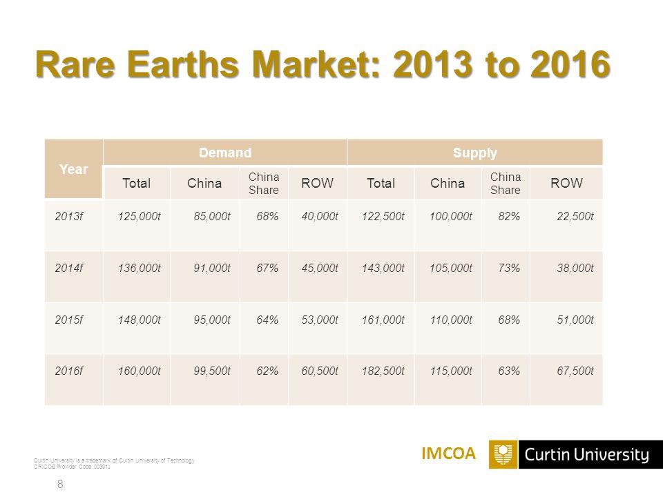 Curtin University is a trademark of Curtin University of Technology CRICOS Provider Code 00301J Rare Earths Market: 2013 to 2016 IMCOA Year DemandSupply TotalChina Share ROWTotalChina China Share ROW 2013f125,000t85,000t68%40,000t122,500t100,000t82%22,500t 2014f136,000t91,000t67%45,000t143,000t105,000t73%38,000t 2015f148,000t95,000t64%53,000t161,000t110,000t68%51,000t 2016f160,000t99,500t62%60,500t182,500t115,000t63%67,500t 8