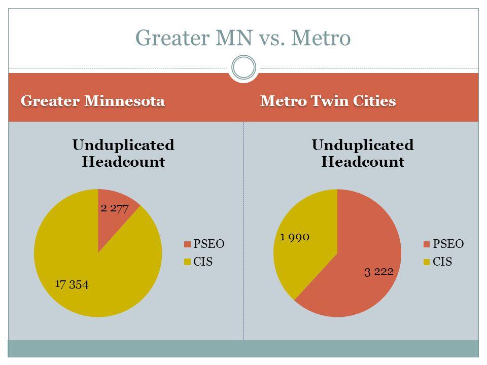 Greater Minnesota Metro Twin Cities Greater MN vs. Metro