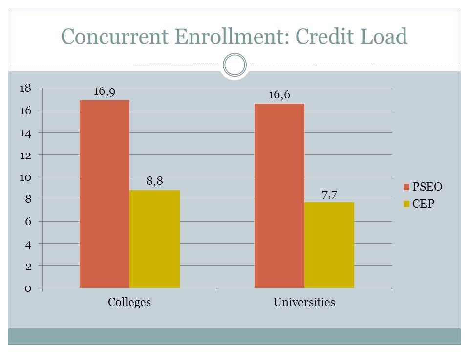 Concurrent Enrollment: Registrations and FYE