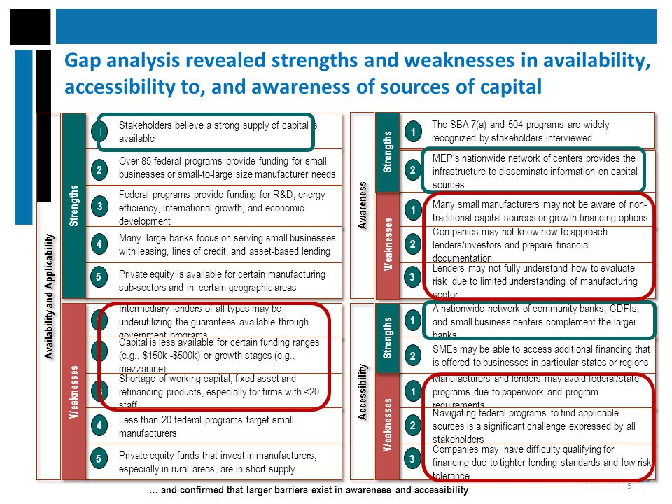 Gap analysis revealed strengths and weaknesses in availability, accessibility to, and awareness of sources of capital … and confirmed that larger barriers exist in awareness and accessibility A nationwide network of community banks, CDFIs, and small business centers complement the larger banks SMEs may be able to access additional financing that is offered to businesses in particular states or regions Manufacturers and lenders may avoid federal/state programs due to paperwork and program requirements Navigating federal programs to find applicable sources is a significant challenge expressed by all stakeholders Companies may have difficulty qualifying for financing due to tighter lending standards and low risk tolerance Accessibility 1 2 1 2 3 Weaknesses The SBA 7(a) and 504 programs are widely recognized by stakeholders interviewed MEP's nationwide network of centers provides the infrastructure to disseminate information on capital sources Many small manufacturers may not be aware of non- traditional capital sources or growth financing options Companies may not know how to approach lenders/investors and prepare financial documentation Lenders may not fully understand how to evaluate risk due to limited understanding of manufacturing sector 1 2 1 2 3 Weaknesses Intermediary lenders of all types may be underutilizing the guarantees available through government programs Capital is less available for certain funding ranges (e.g., $150k -$500k) or growth stages (e.g., mezzanine) Shortage of working capital, fixed asset and refinancing products, especially for firms with <20 staff Less than 20 federal programs target small manufacturers Private equity funds that invest in manufacturers, especially in rural areas, are in short supply Availability and Applicability 1 2 3 4 5 Weaknesses Stakeholders believe a strong supply of capital is available Over 85 federal programs provide funding for small businesses or small-to-large size manufacturer needs Federal programs provide f