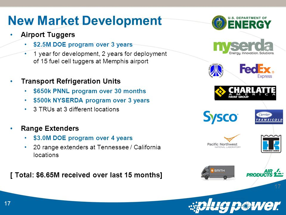 17 Airport Tuggers $2.5M DOE program over 3 years 1 year for development, 2 years for deployment of 15 fuel cell tuggers at Memphis airport Transport Refrigeration Units $650k PNNL program over 30 months $500k NYSERDA program over 3 years 3 TRUs at 3 different locations Range Extenders $3.0M DOE program over 4 years 20 range extenders at Tennessee / California locations [ Total: $6.65M received over last 15 months] New Market Development 17