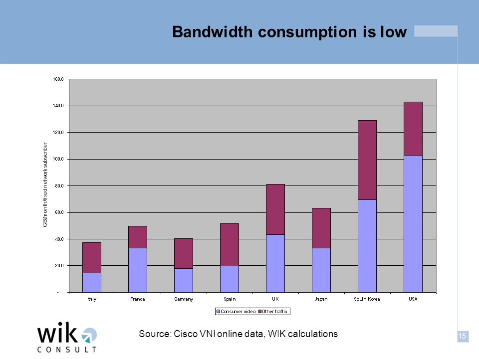 15 Bandwidth consumption is low Source: Cisco VNI online data, WIK calculations GB/month/fixed network subscriber