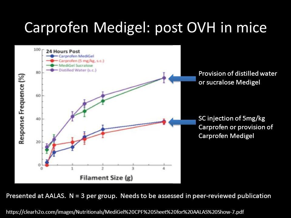 Carprofen Medigel: post OVH in mice https://clearh2o.com/images/Nutritionals/MediGel%20CPF%20Sheet%20for%20AALAS%20Show-7.pdf Presented at AALAS. N =