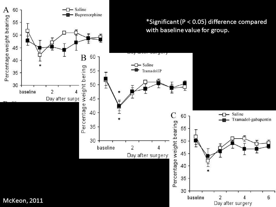 Tramadol IP *Significant (P < 0.05) difference compared with baseline value for group. McKeon, 2011