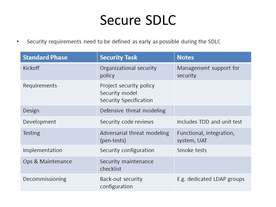Secure SDLC Security requirements need to be defined as early as possible during the SDLC Standard PhaseSecurity TaskNotes KickoffOrganizational security policy Management support for security RequirementsProject security policy Security model Security Specification DesignDefensive threat modeling DevelopmentSecurity code reviewsIncludes TDD and unit test TestingAdversarial threat modeling (pen-tests) Functional, integration, system, UAT ImplementationSecurity configurationSmoke tests Ops & MaintenanceSecurity maintenance checklist DecommissioningBack-out security configuration E.g.