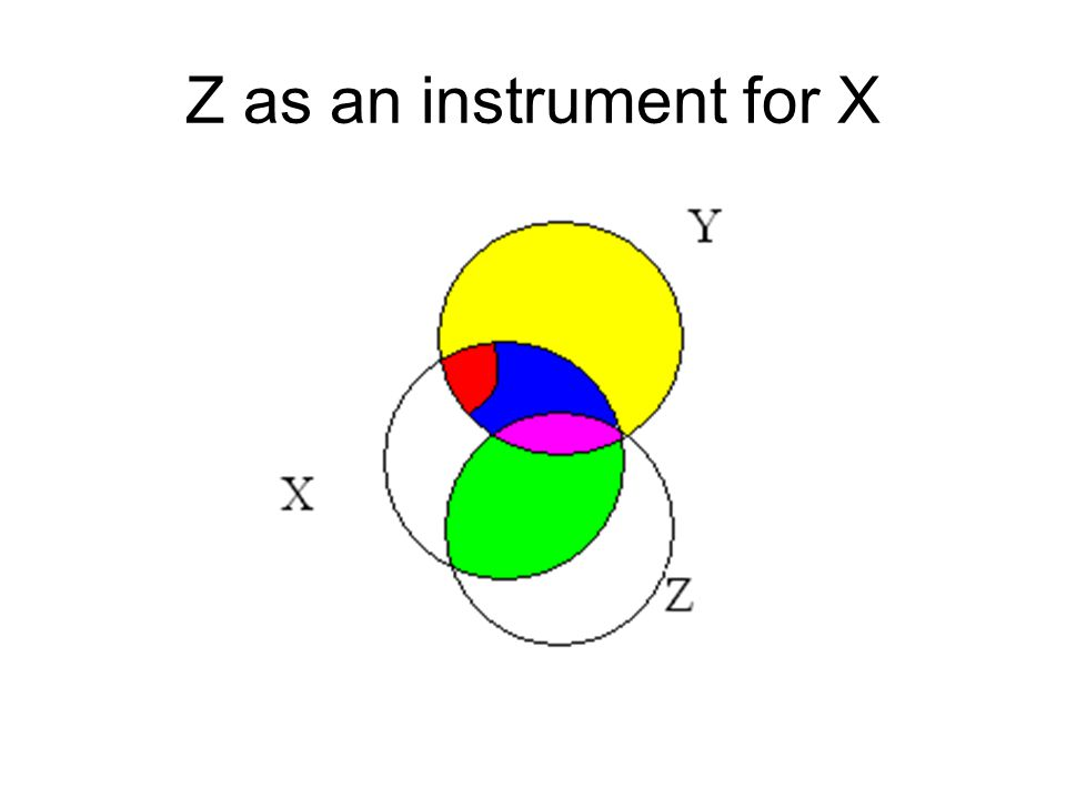 Z as an instrument for X