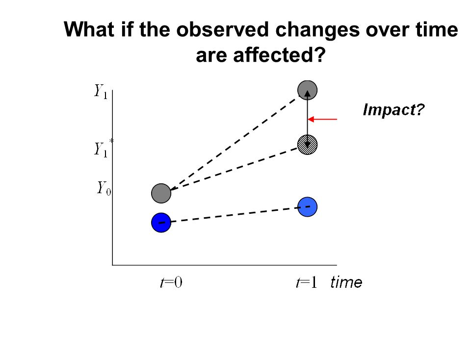 What if the observed changes over time are affected