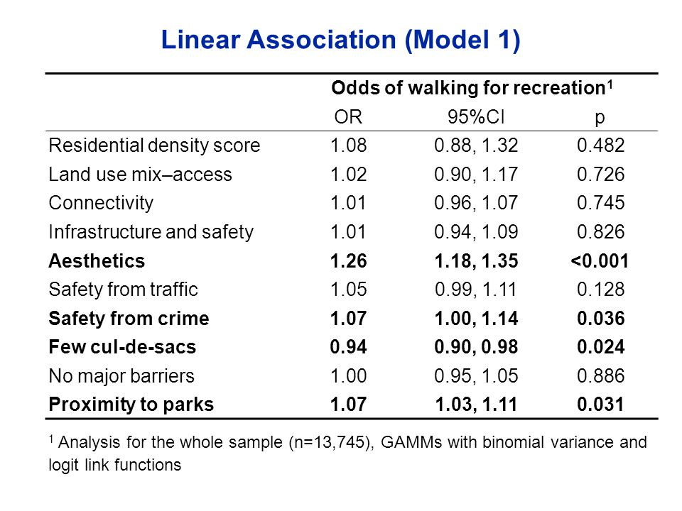Linear Association (Model 1) Odds of walking for recreation 1 OR95%CIp Residential density score1.080.88, 1.320.482 Land use mix–access1.020.90, 1.170.726 Connectivity 1.010.96, 1.070.745 Infrastructure and safety 1.010.94, 1.090.826 Aesthetics 1.261.18, 1.35<0.001 Safety from traffic 1.050.99, 1.110.128 Safety from crime 1.071.00, 1.140.036 Few cul-de-sacs 0.940.90, 0.980.024 No major barriers 1.000.95, 1.050.886 Proximity to parks 1.071.03, 1.110.031 1 Analysis for the whole sample (n=13,745), GAMMs with binomial variance and logit link functions