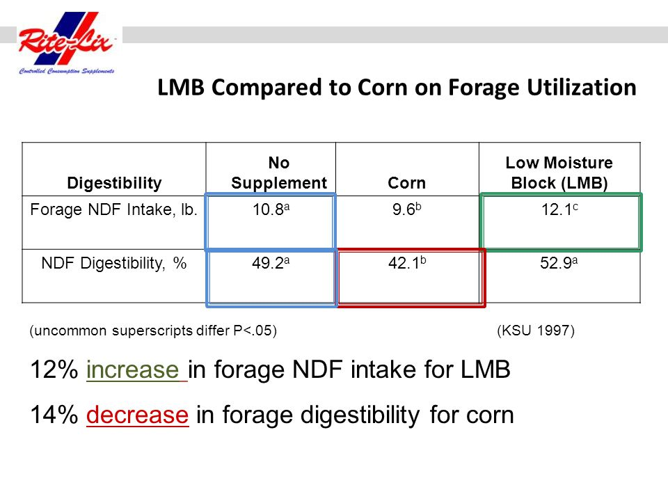 LMB Compared to Corn on Forage Utilization Digestibility No SupplementCorn Low Moisture Block (LMB) Forage NDF Intake, lb.10.8 a 9.6 b 12.1 c NDF Dige