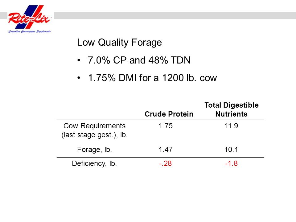 Putting Crystalyx to work with your Cow herd: Crude Protein Total Digestible Nutrients Cow Requirements (last stage gest.), lb. 1.7511.9 Forage, lb.1.