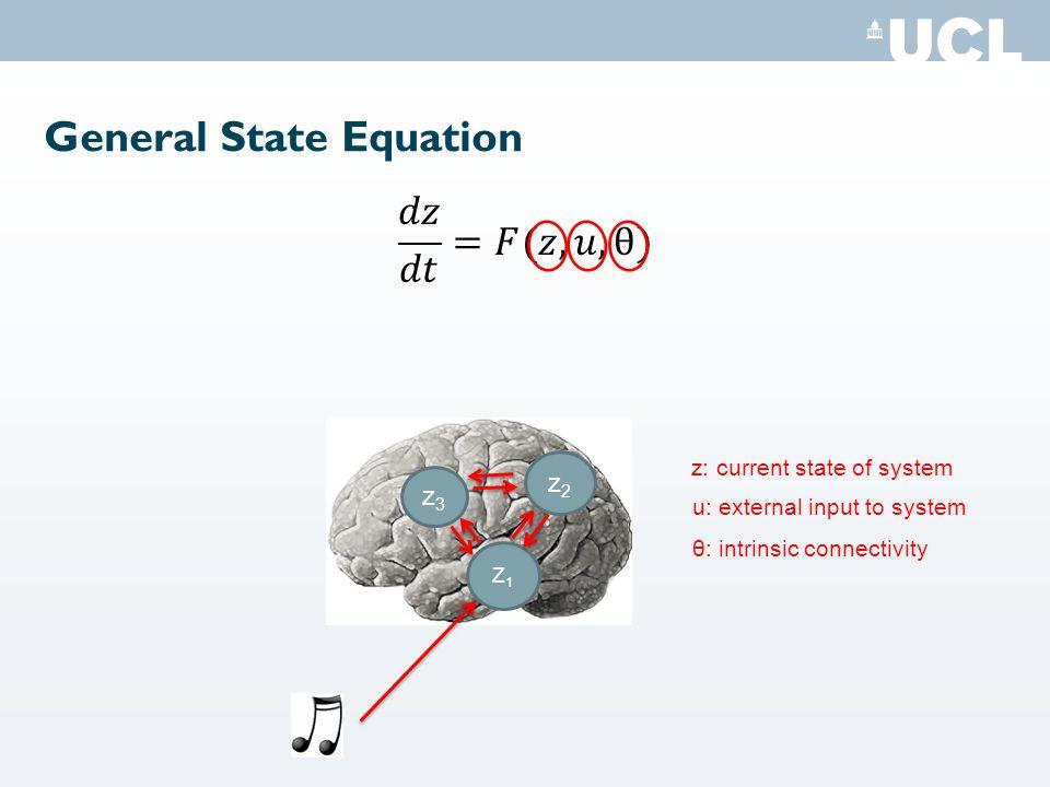 General State Equation Z1Z1 z2z2 z3z3 z: current state of system u: external input to system θ: intrinsic connectivity