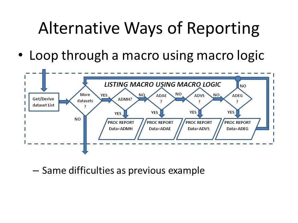 Alternative Ways of Reporting Loop through a macro using macro logic – Same difficulties as previous example PROC REPORT Data=ADMH PROC REPORT Data=ADAE YES NO LISTING MACRO USING MACRO LOGIC Get/Derive dataset List More datasets .