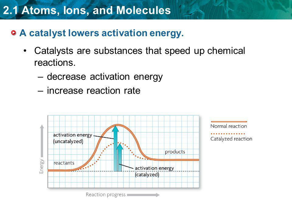 2.1 Atoms, Ions, and Molecules A catalyst lowers activation energy. Catalysts are substances that speed up chemical reactions. –decrease activation en