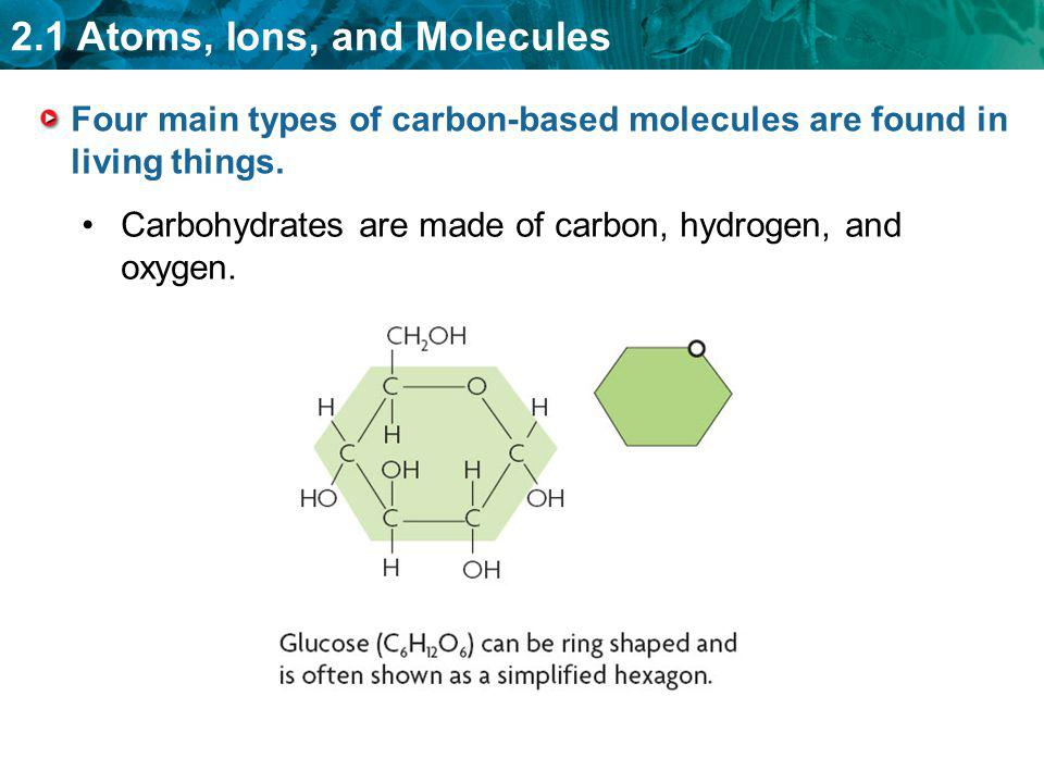 2.1 Atoms, Ions, and Molecules Four main types of carbon-based molecules are found in living things. Carbohydrates are made of carbon, hydrogen, and o