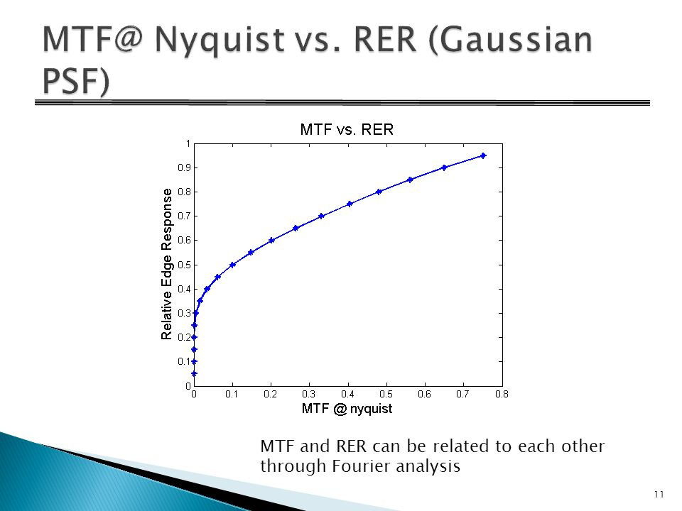 11 MTF and RER can be related to each other through Fourier analysis