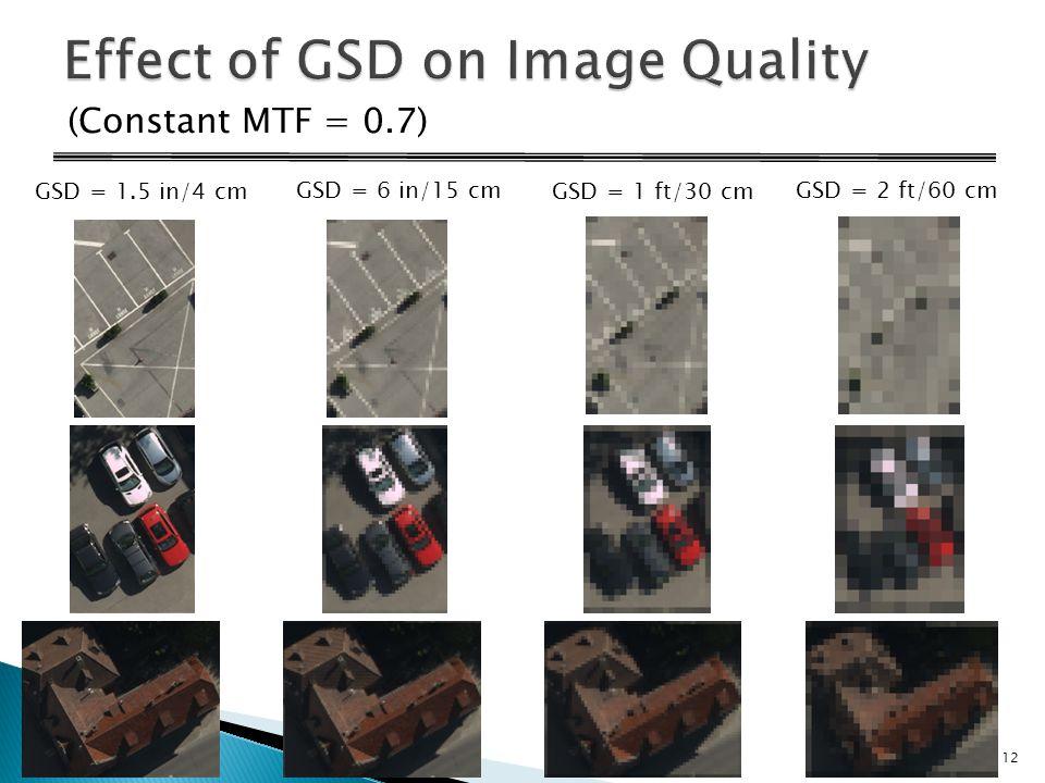 (Constant MTF = 0.7) GSD = 1.5 in/4 cm GSD = 6 in/15 cmGSD = 2 ft/60 cm GSD = 1 ft/30 cm 12