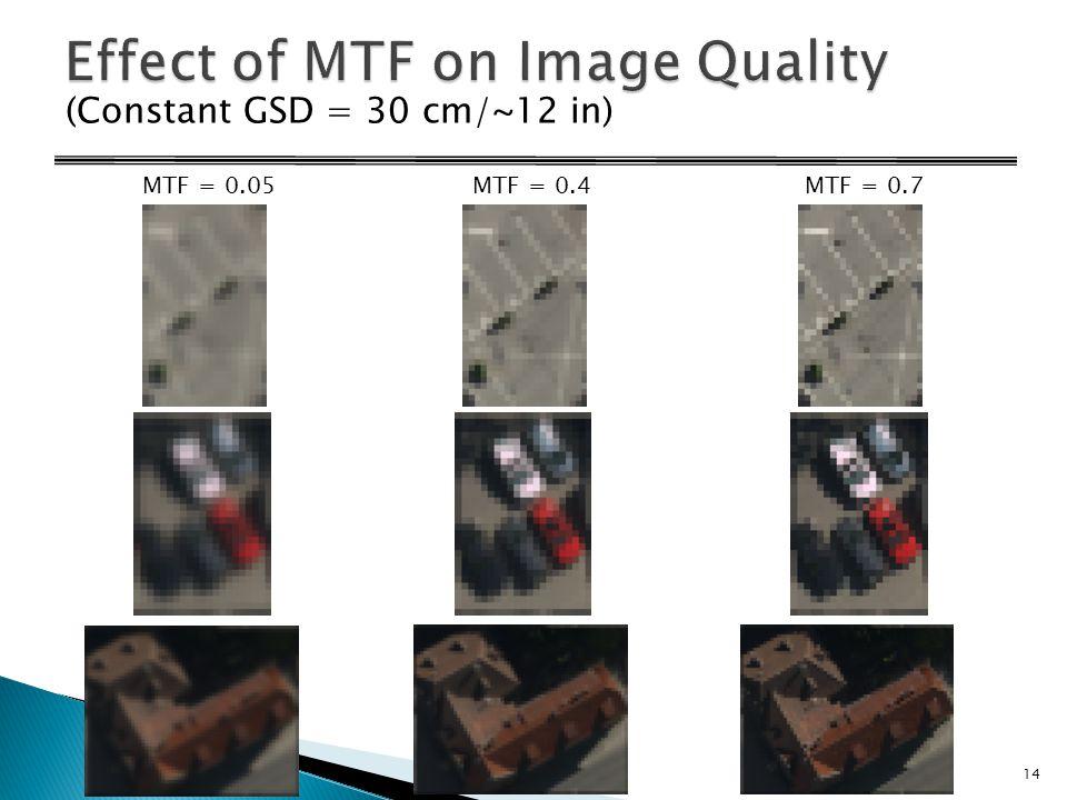 MTF = 0.05MTF = 0.4MTF = 0.7 (Constant GSD = 30 cm/~12 in) 14