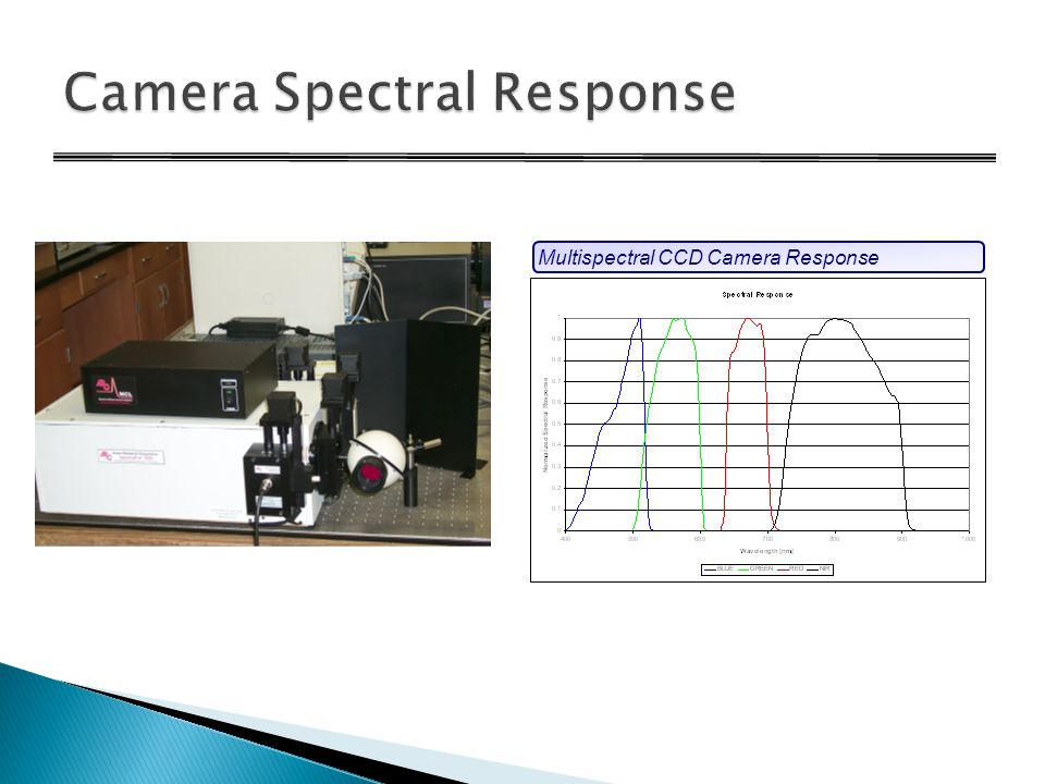 Monochromatic Uniform SourceMultispectral CCD Camera Response