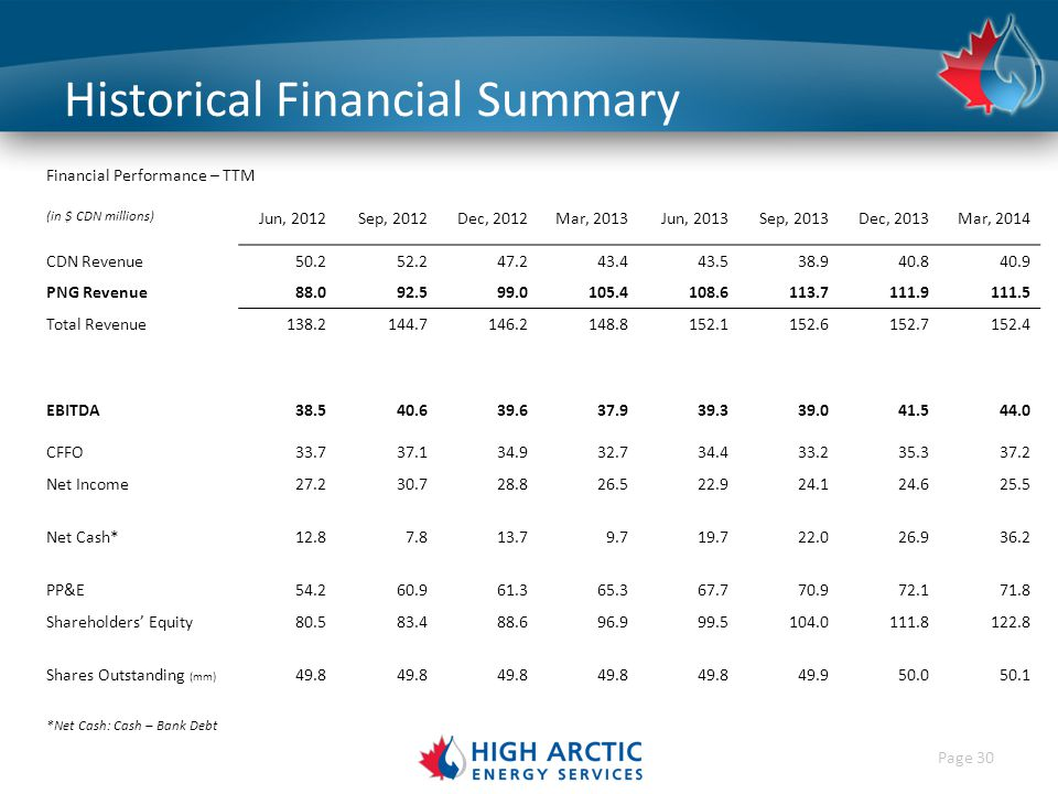 Page 30 Historical Financial Summary Financial Performance – TTM (in $ CDN millions) Jun, 2012Sep, 2012Dec, 2012Mar, 2013Jun, 2013Sep, 2013Dec, 2013Mar, 2014 CDN Revenue50.252.247.243.443.538.940.840.9 PNG Revenue88.092.599.0105.4108.6113.7111.9111.5 Total Revenue138.2144.7146.2148.8152.1152.6152.7152.4 EBITDA38.540.639.637.939.339.041.544.0 CFFO33.737.134.932.734.433.235.337.2 Net Income27.230.728.826.522.924.124.625.5 Net Cash*12.87.813.79.719.722.026.936.2 PP&E54.260.961.365.367.770.972.171.8 Shareholders' Equity80.583.488.696.999.5104.0111.8122.8 Shares Outstanding (mm) 49.8 49.950.050.1 *Net Cash: Cash – Bank Debt