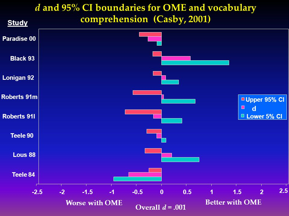 d and 95% CI boundaries for OME and vocabulary comprehension (Casby, 2001) -2.5-2-1.5-0.500.511.52 2.5 Teele 84 Lous 88 Teele 90 Roberts 91l Roberts 9