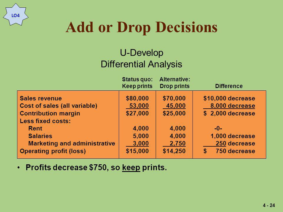 Add or Drop Decisions Sales revenue Cost of sales (all variable) Contribution margin Less fixed costs: Rent Salaries Marketing and administrative Operating profit (loss) $80,000 53,000 $27,000 4,000 5,000 3,000 $15,000 $70,000 45,000 $25,000 4,000 2,750 $14,250 $10,000 decrease 8,000 decrease $ 2,000 decrease -0- 1,000 decrease 250 decrease $ 750 decrease Status quo: Keep prints Alternative: Drop printsDifference U-Develop Differential Analysis Profits decrease $750, so keep prints.