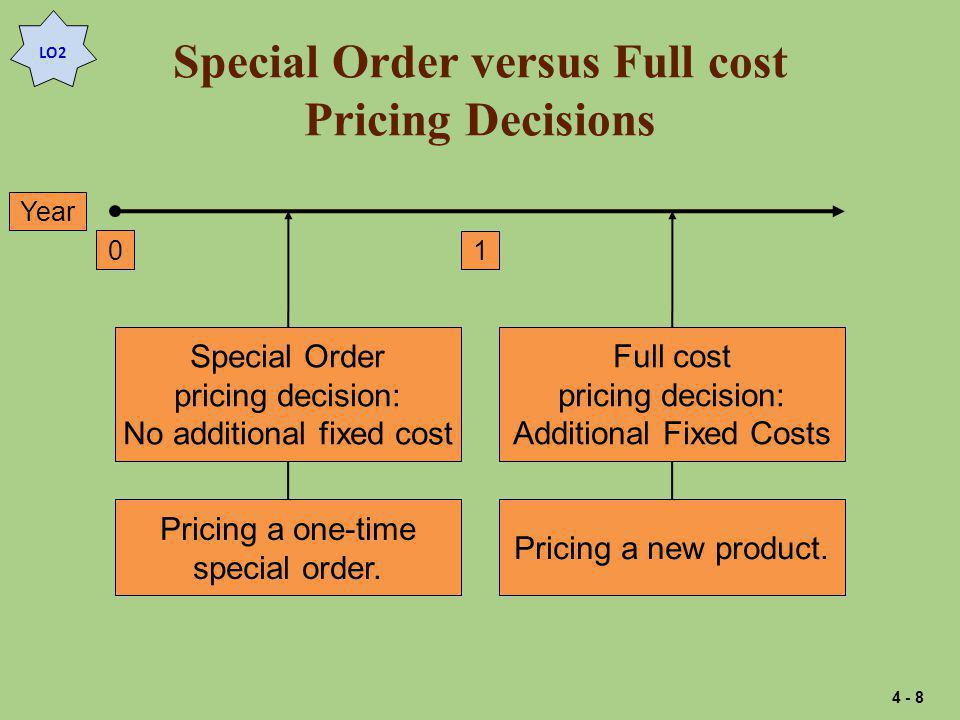 Special Order versus Full cost Pricing Decisions Special Order pricing decision: No additional fixed cost Pricing a one-time special order.