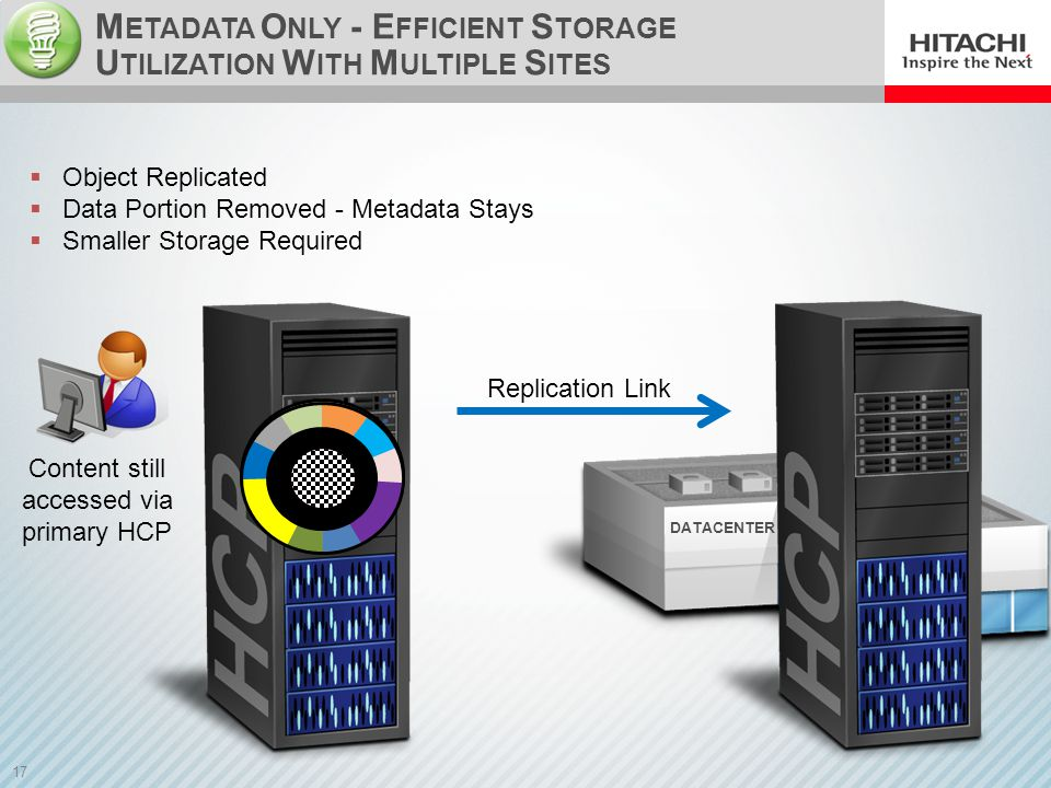 17 DATACENTER M ETADATA O NLY - E FFICIENT S TORAGE U TILIZATION W ITH M ULTIPLE S ITES Replication Link  Object Replicated  Data Portion Removed - Metadata Stays  Smaller Storage Required Content still accessed via primary HCP