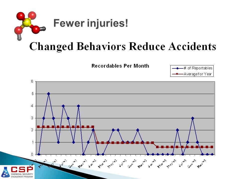 Fewer injuries!