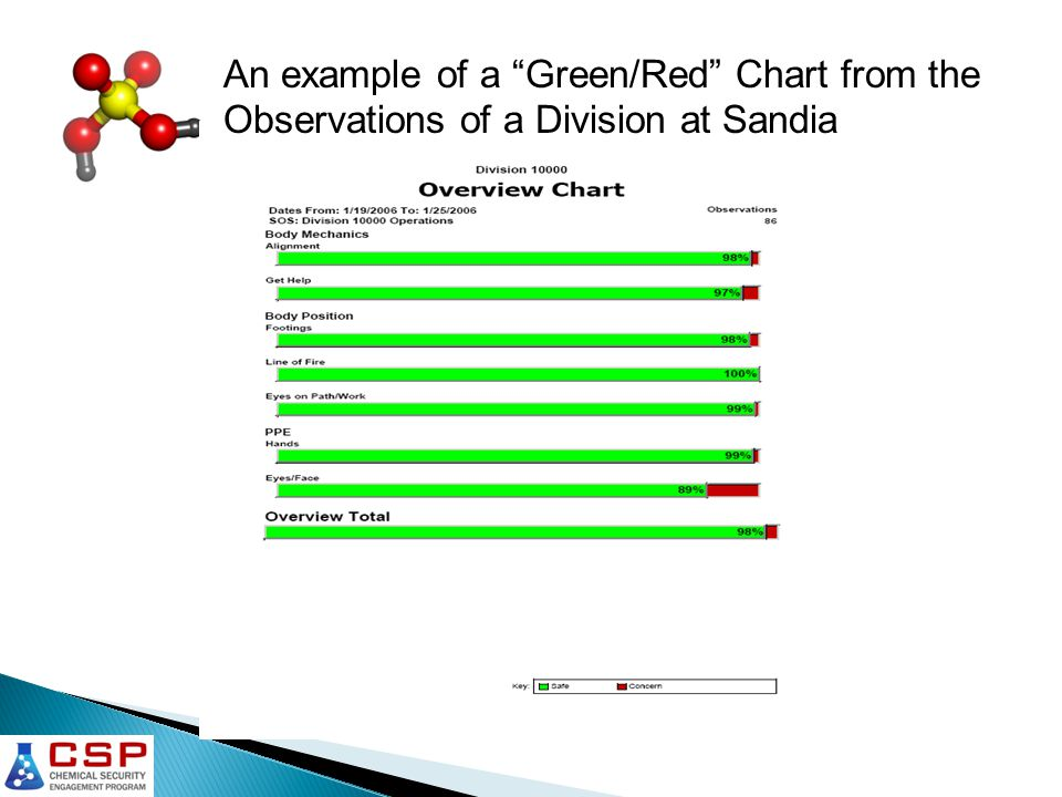 An example of a Green/Red Chart from the Observations of a Division at Sandia