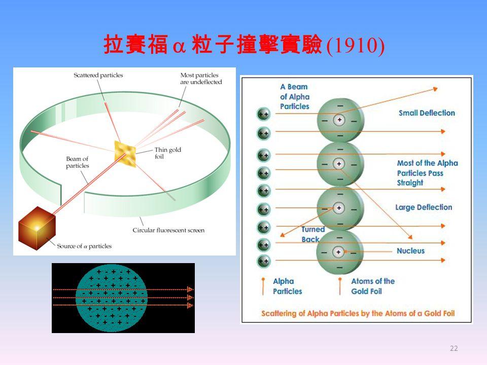 22 拉賽福  粒子撞擊實驗 (1910)
