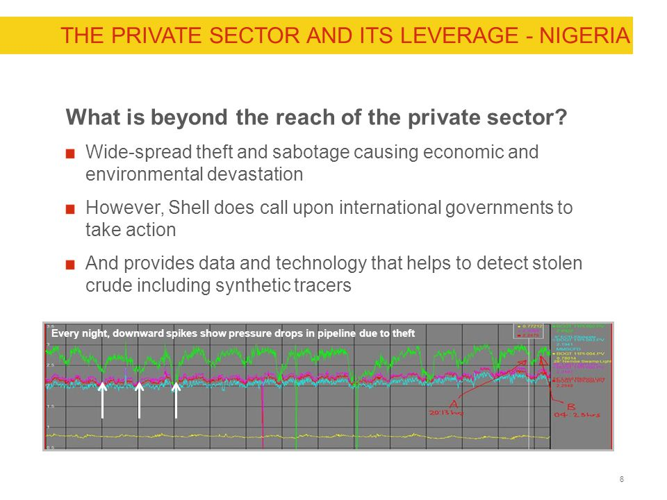 6CONFIDENTIAL THE PRIVATE SECTOR AND ITS LEVERAGE - NIGERIA What is beyond the reach of the private sector? Wide-spread theft and sabotage causing eco