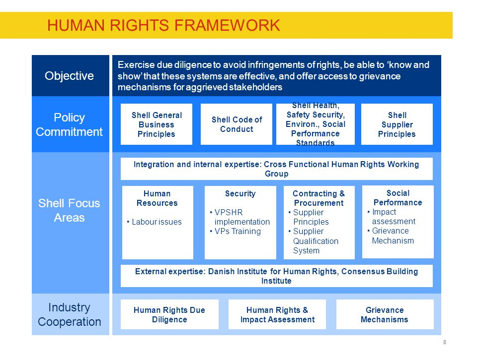 8CONFIDENTIAL HUMAN RIGHTS FRAMEWORK 8 Objective Policy Commitment Industry Cooperation Shell Focus Areas Contracting & Procurement Supplier Principles Supplier Qualification System Human Resources Labour issues Security VPSHR implementation VPs Training Social Performance Impact assessment Grievance Mechanism Integration and internal expertise: Cross Functional Human Rights Working Group Human Rights Due Diligence Human Rights & Impact Assessment Grievance Mechanisms Shell General Business Principles Shell Code of Conduct Shell Health, Safety Security, Environ., Social Performance Standards Shell Supplier Principles Exercise due diligence to avoid infringements of rights, be able to 'know and show' that these systems are effective, and offer access to grievance mechanisms for aggrieved stakeholders External expertise: Danish Institute for Human Rights, Consensus Building Institute