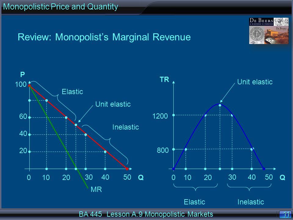 11 Review: Monopolist's Marginal Revenue QQ P TR 100 001020 304050 1020 304050 800 60 1200 40 20 Inelastic Elastic Inelastic Unit elastic MR BA 445 Lesson A.9 Monopolistic Markets Monopolistic Price and Quantity