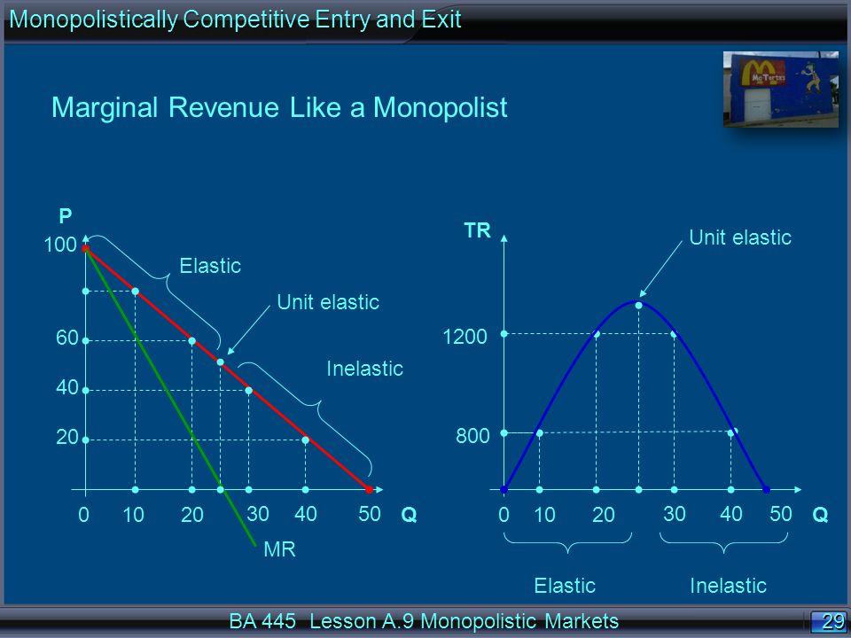29 Marginal Revenue Like a Monopolist QQ P TR 100 001020 304050 1020 304050 800 60 1200 40 20 Inelastic Elastic Inelastic Unit elastic MR BA 445 Lesson A.9 Monopolistic Markets Monopolistically Competitive Entry and Exit