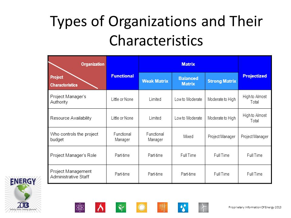 Proprietary Information Of Energy 2013 Types of Organizations and Their Characteristics Organization Matrix Project Characteristics Functional Weak Ma