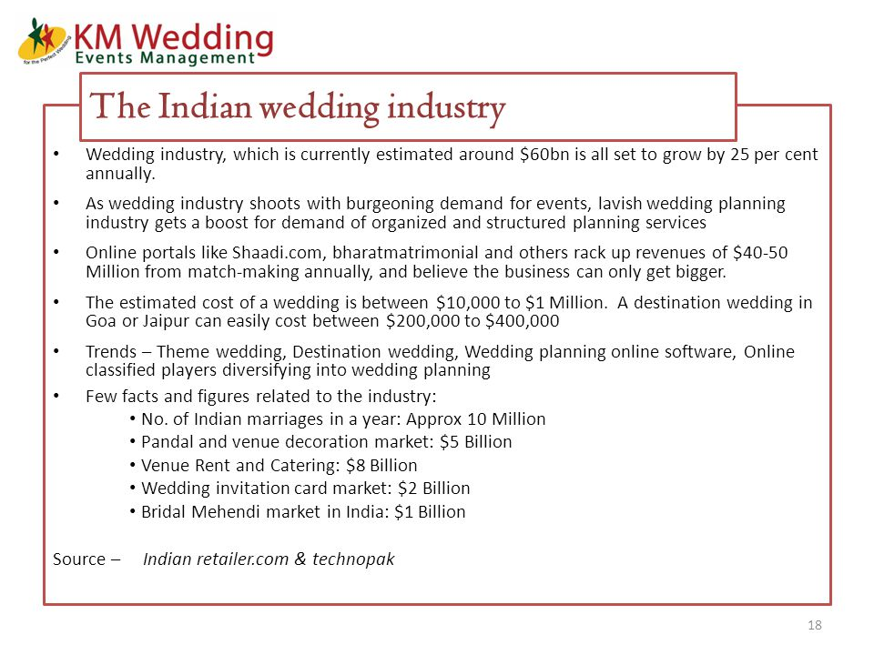 Wedding industry, which is currently estimated around $60bn is all set to grow by 25 per cent annually.