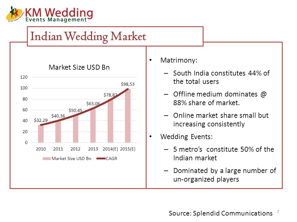 Matrimony: – South India constitutes 44% of the total users – Offline medium dominates @ 88% share of market.