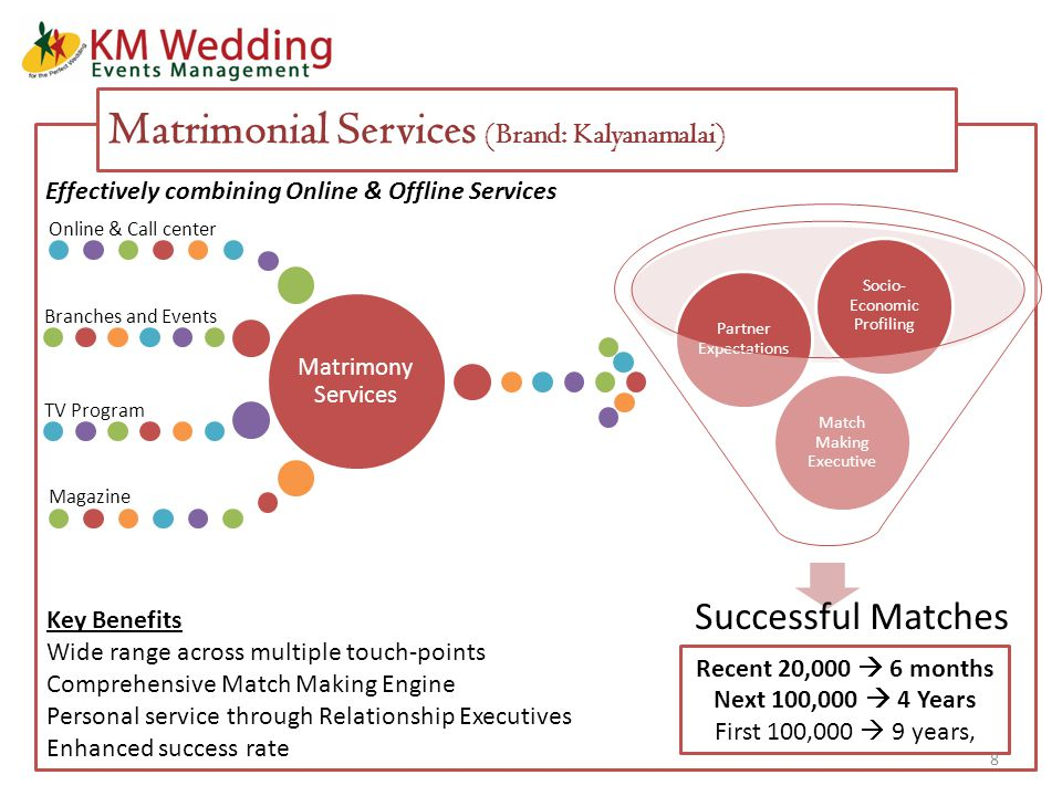 Successful Matches Match Making Executive Partner Expectations Socio- Economic Profiling Matrimony Services Online & Call center Branches and Events TV Program Magazine Matrimonial Services (Brand: Kalyanamalai) Key Benefits Wide range across multiple touch-points Comprehensive Match Making Engine Personal service through Relationship Executives Enhanced success rate Recent 20,000  6 months Next 100,000  4 Years First 100,000  9 years, Effectively combining Online & Offline Services 8 Successful Matches Match Making Executive Partner Expectations Socio- Economic Profiling