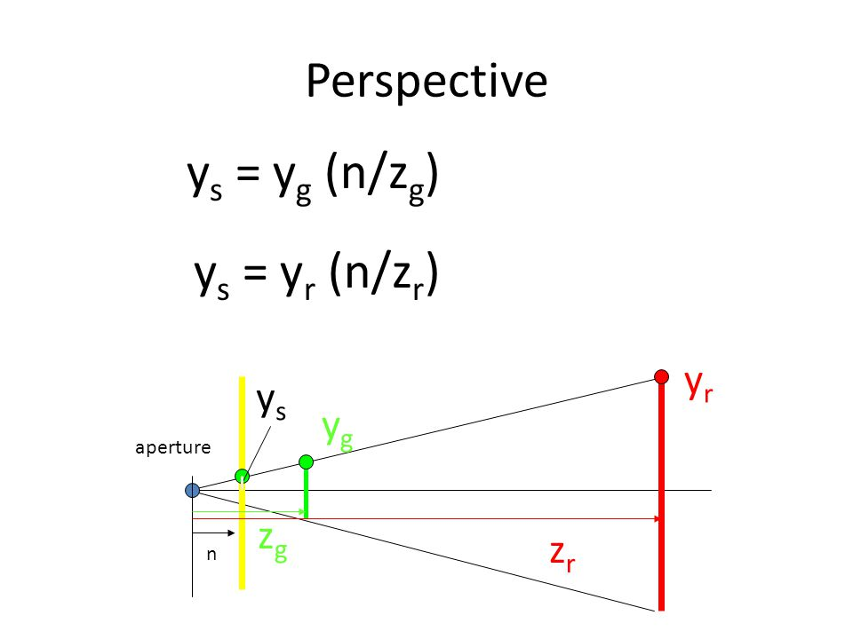 Perspective aperture ygyg yryr n zgzg y s = y g (n/z g ) ysys y s = y r (n/z r ) zrzr