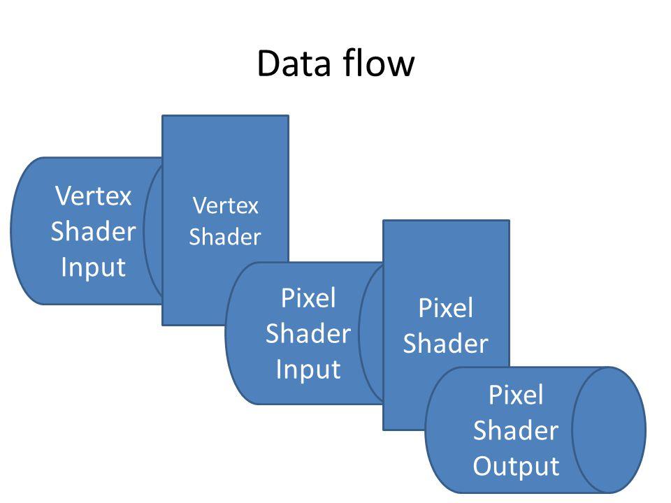 Data flow Vertex Shader Input Vertex Shader Pixel Shader Input Pixel Shader Pixel Shader Output