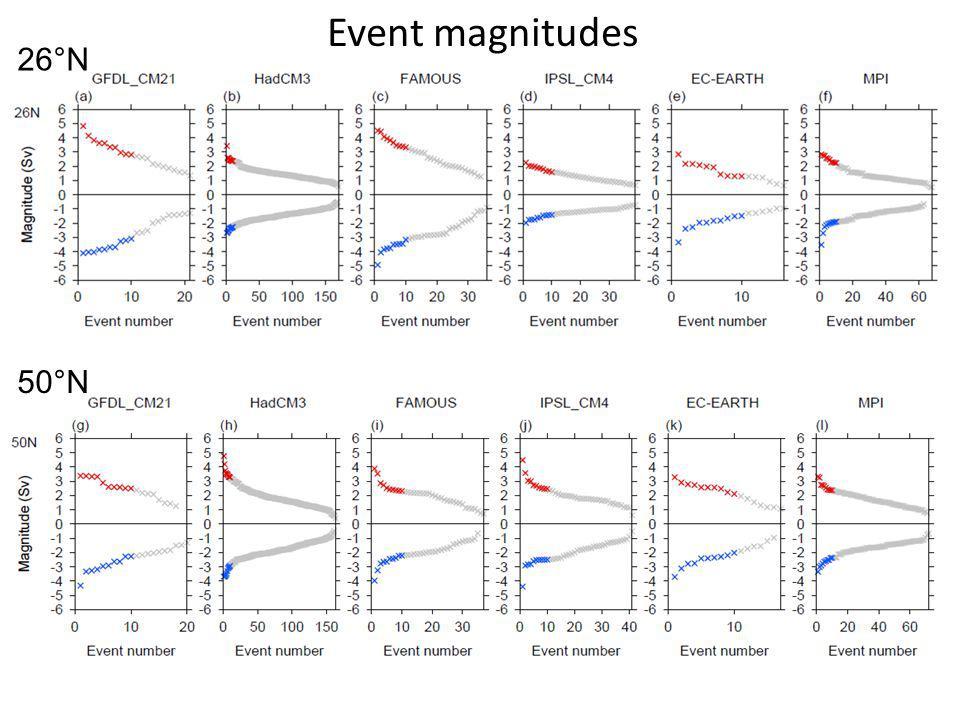 Event magnitudes 26°N 50°N