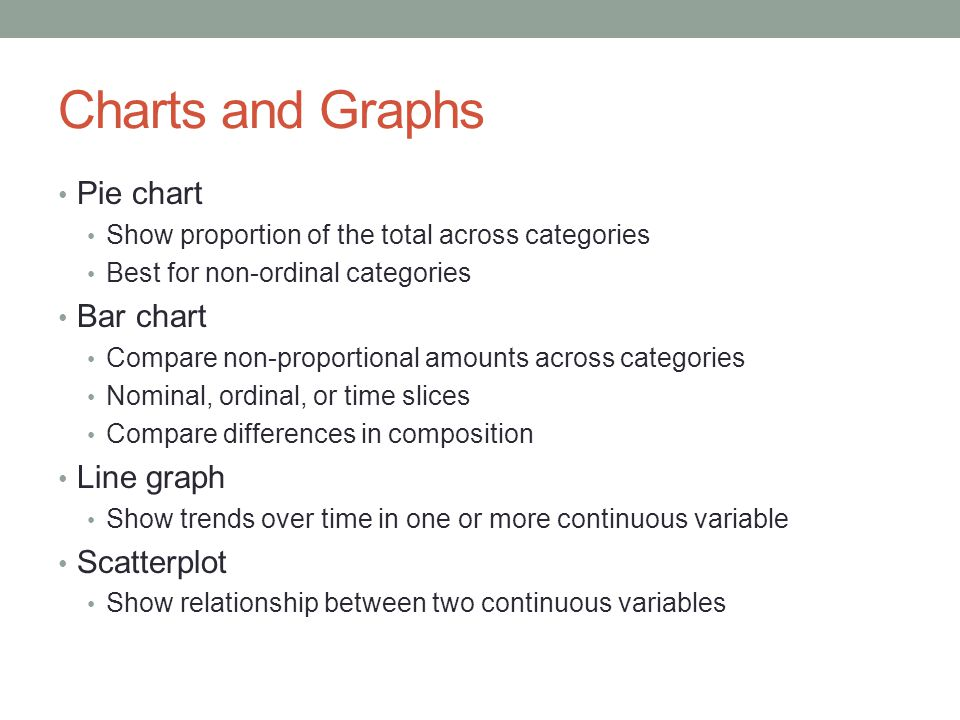 Charts and Graphs Pie chart Show proportion of the total across categories Best for non-ordinal categories Bar chart Compare non-proportional amounts across categories Nominal, ordinal, or time slices Compare differences in composition Line graph Show trends over time in one or more continuous variable Scatterplot Show relationship between two continuous variables