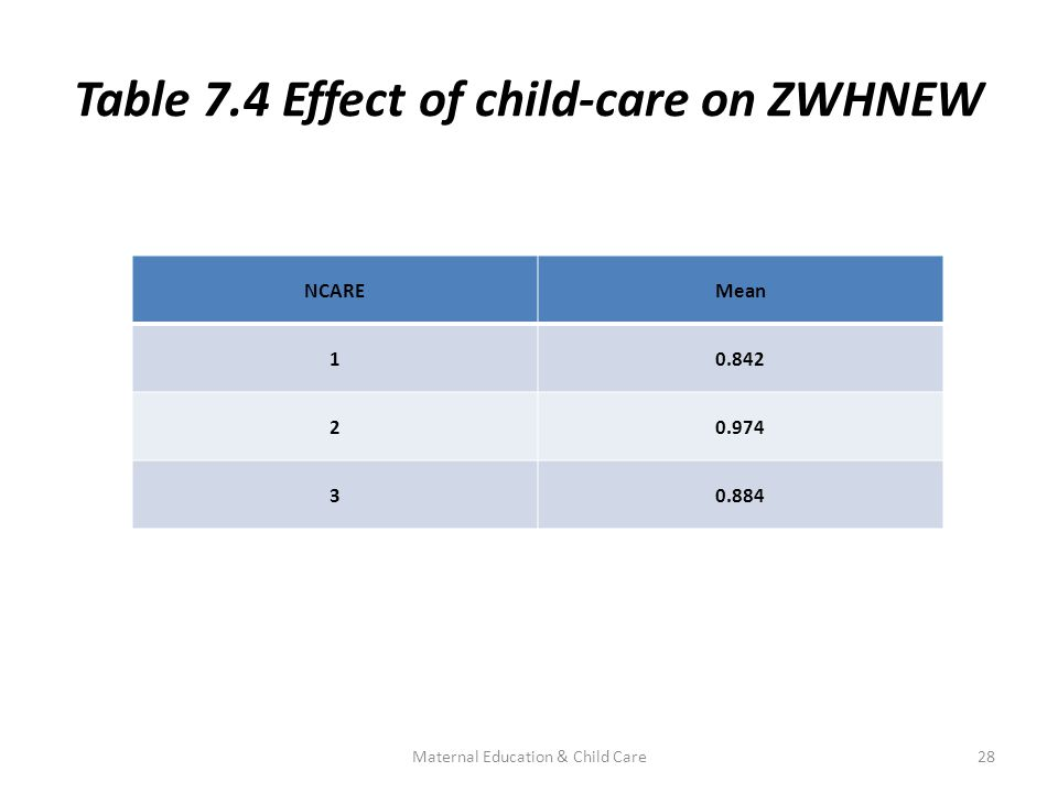 Table 7.4 Effect of child-care on ZWHNEW NCAREMean 10.842 20.974 30.884 28Maternal Education & Child Care