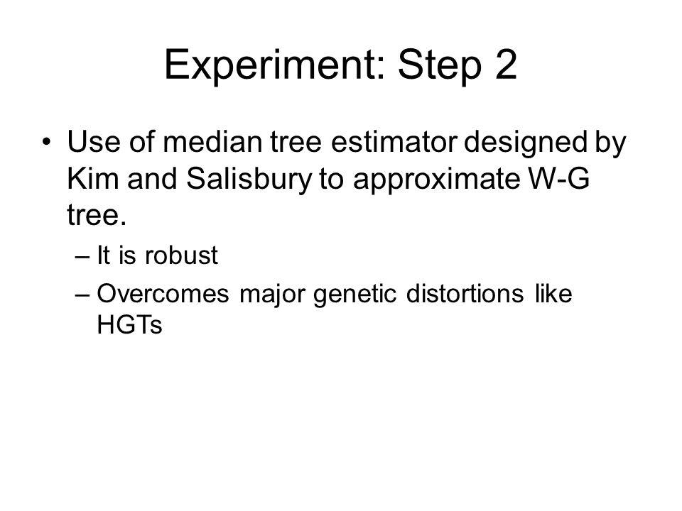 Experiment: Step 2 Use of median tree estimator designed by Kim and Salisbury to approximate W-G tree.