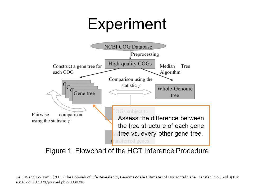 Experiment Figure 1.
