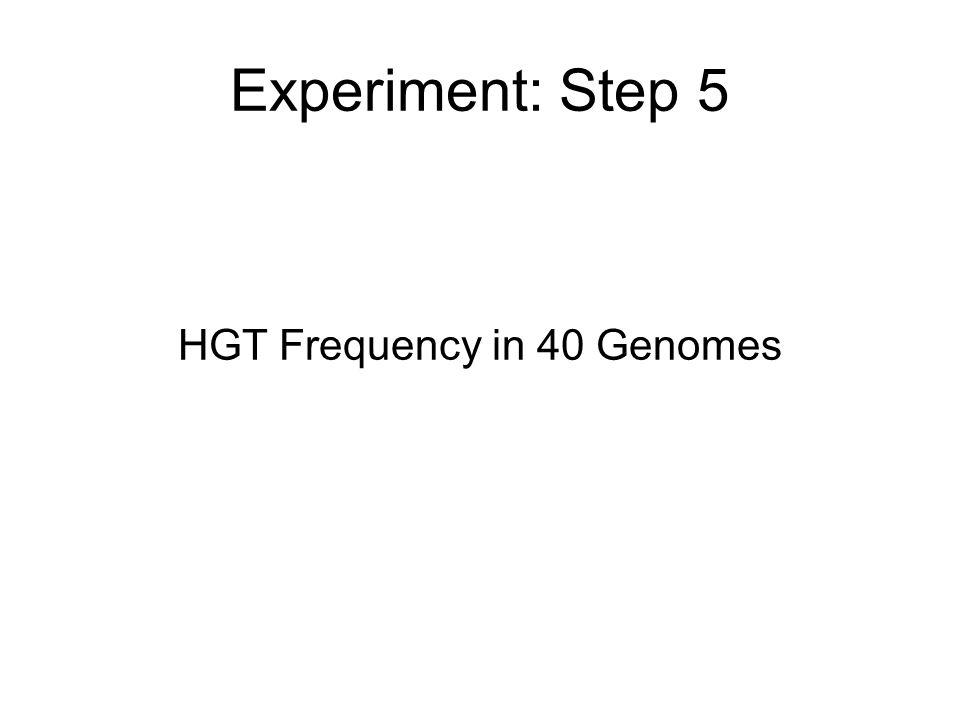 Experiment: Step 5 HGT Frequency in 40 Genomes
