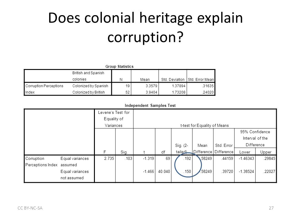Does colonial heritage explain corruption.